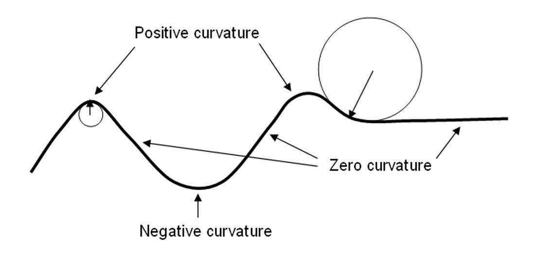 Точки окружности равноудалены от ее центра, и начертить ее проще всего циркулемэллипс можно начертить с помощью двух булавок и колечка из ниткиточки, где воткнуты булавки,называются