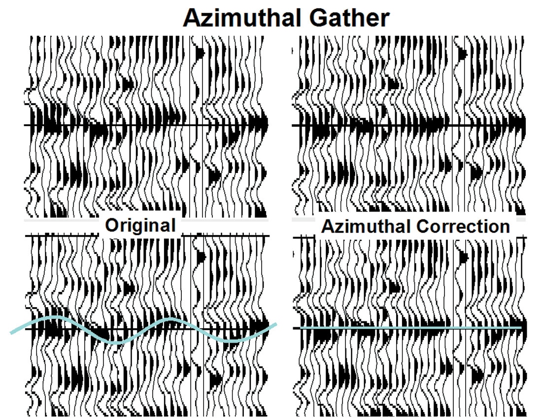 Azimuthal Processing for Fracture Prediction and Image Improvement