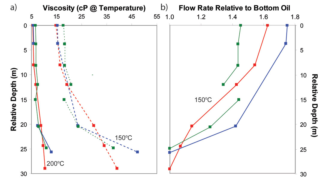 The impact of oil viscosity heterogeneity on production from