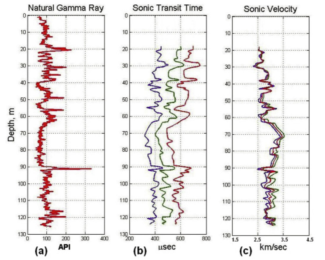 Geophysical Well Logs from a Shallow Test Well and Automatic ...