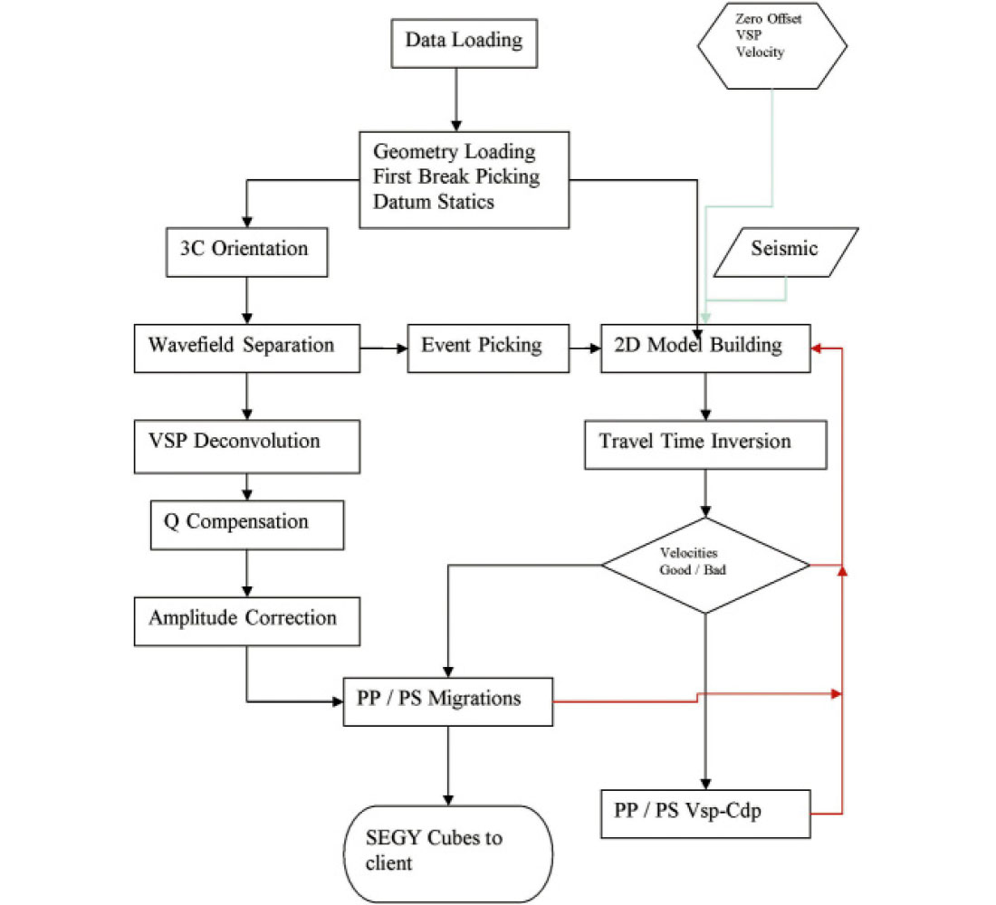 Processing considerations for 3d vsp cseg recorder 2d walkaway flow chart nvjuhfo Image collections