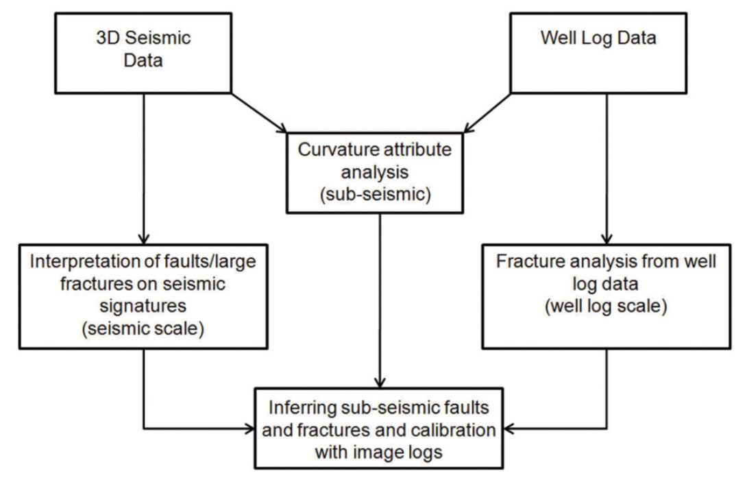 On calibrating curvature data to fracture density causes cseg block diagram illustrating the use of curvature attributes for interpretation of sub seismic faultsfractures ccuart Image collections