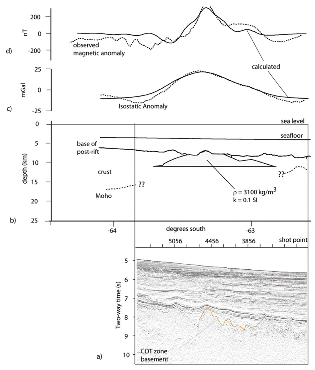 Isostasy and Gravity Modelling: Integrating Potential Field