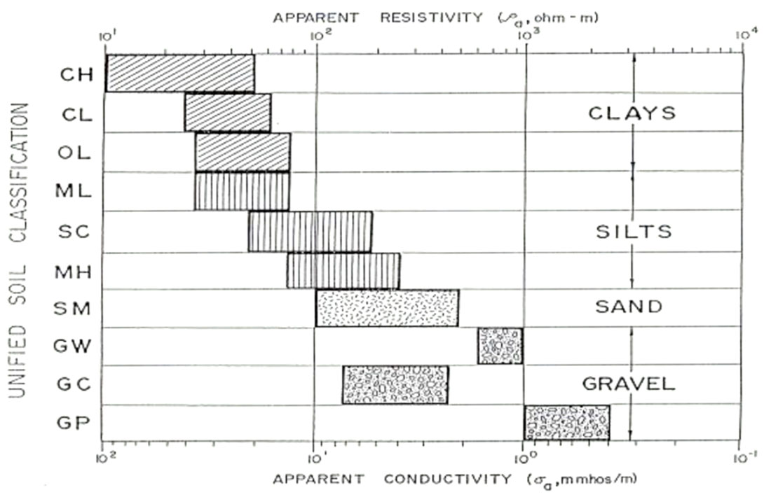 Central alberta aggregate study cseg recorder for Soil resistivity