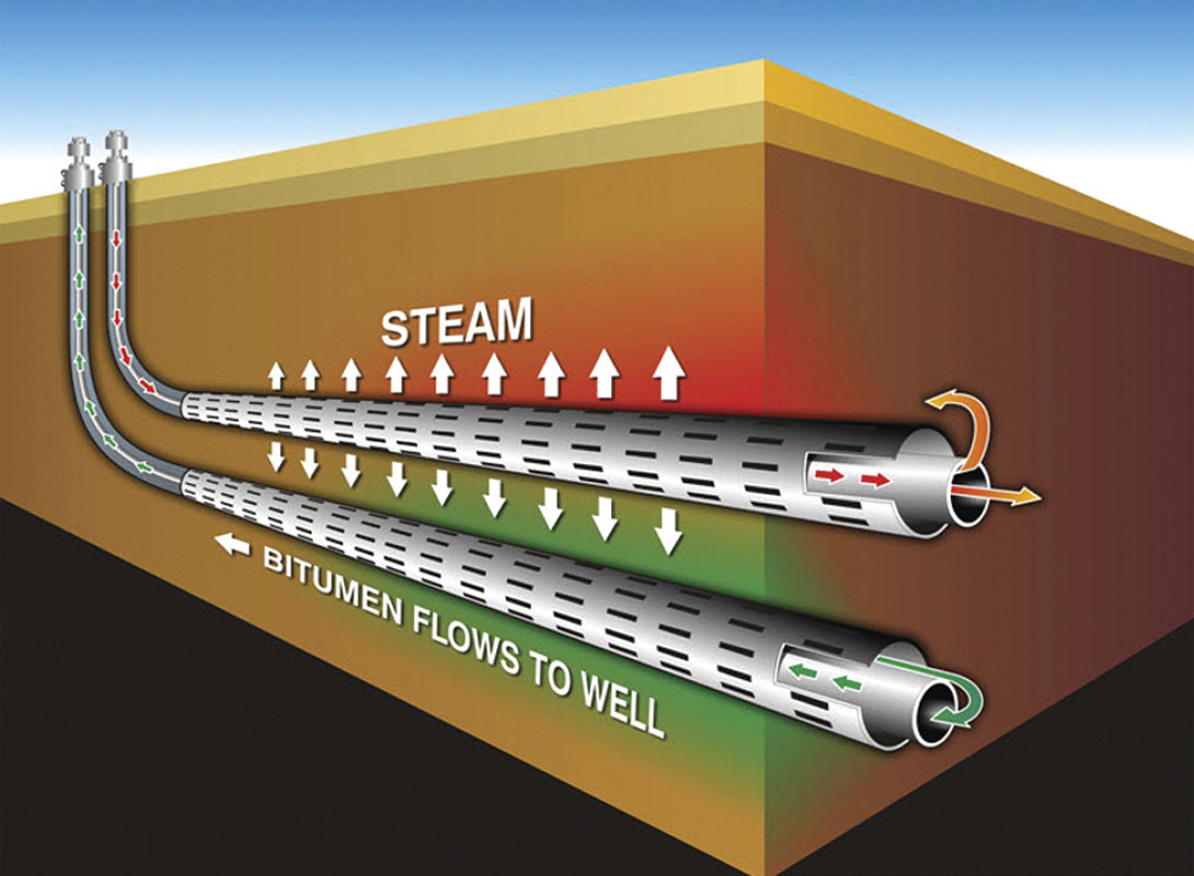 Steam assisted gravity drainage