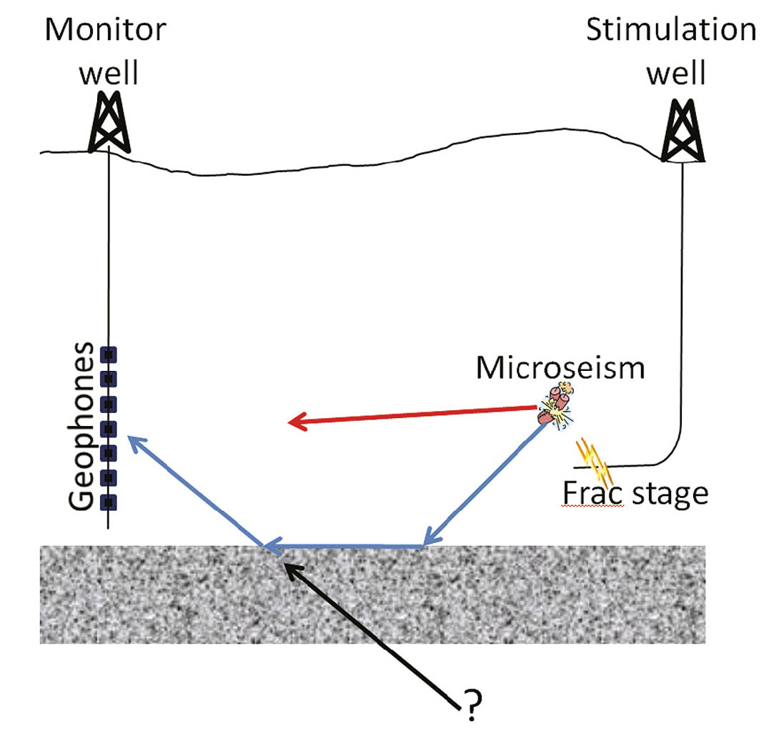 Shale Gas And Geophysical Developments Cseg Recorder Well Schematic A Representation Of How The Modelled Location Microseismic Event Could Be Incorrect If Velocity Complexities Are Not Accounted For