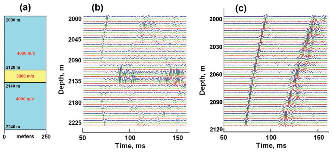 Synthetic Microseismic Datasets | CSEG RECORDER