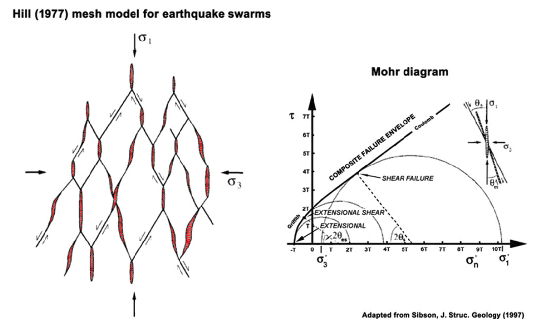 hydraulic fracturing  coulomb failure stress in fracture