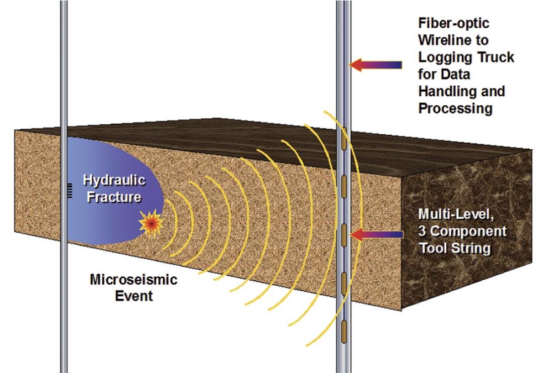 microseismic geophysics Subjects: geophysics (physicsgeo-ph) cite as: arxiv:161201884 [physicsgeo- ph] (or arxiv:161201884v1 [physicsgeo-ph] for this version).