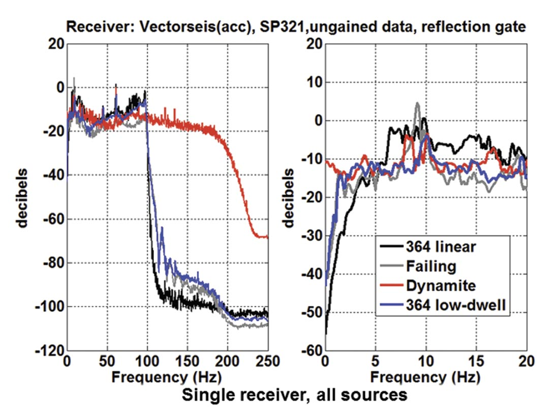 The Hussar low-frequency experiment | Sep  2012 | CSEG RECORDER