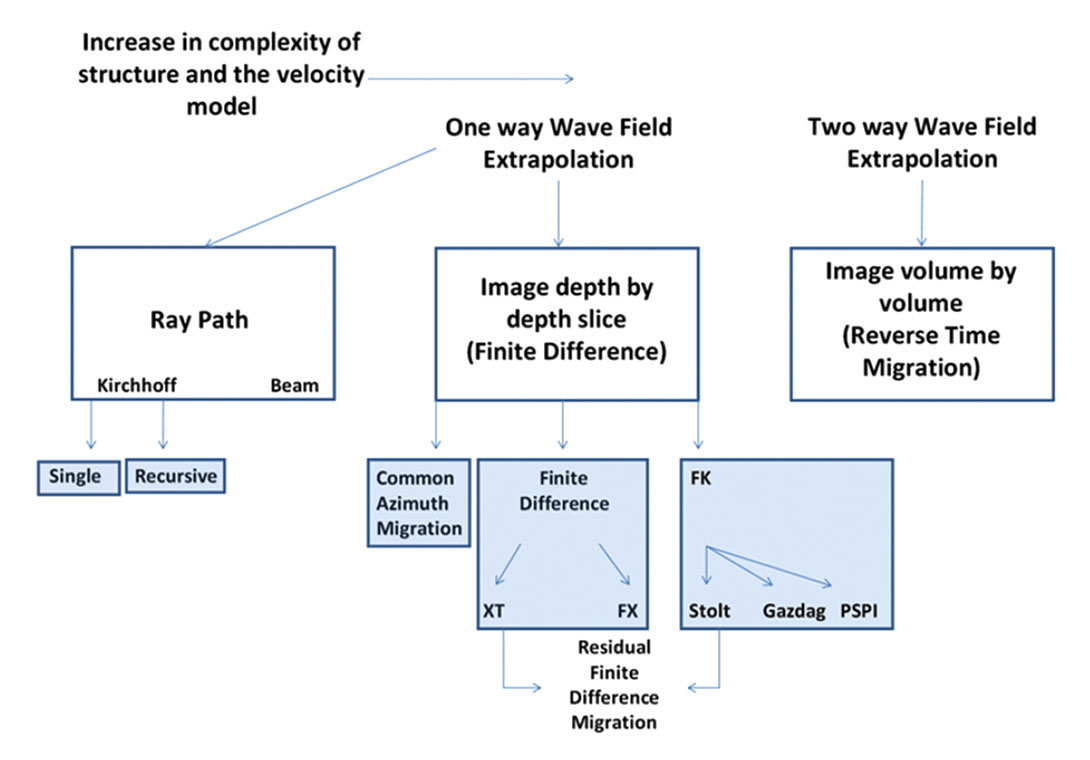 Overview on the fundamentals of imaging cseg recorder the different types of depth migration nvjuhfo Image collections