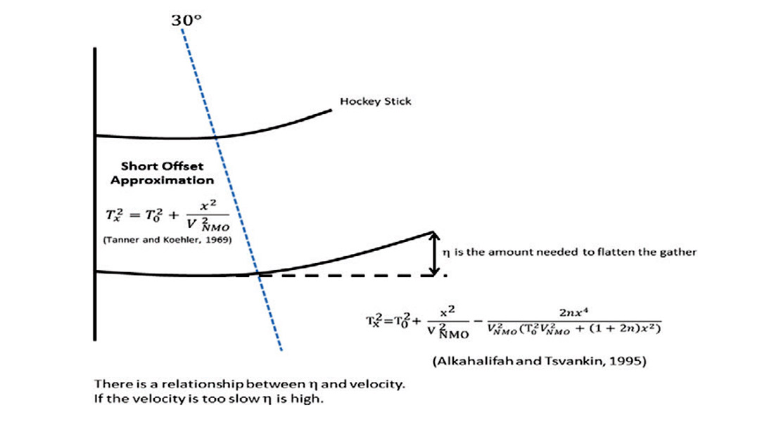 Chasing Density An Introduction To Seismic Acquisition Processing
