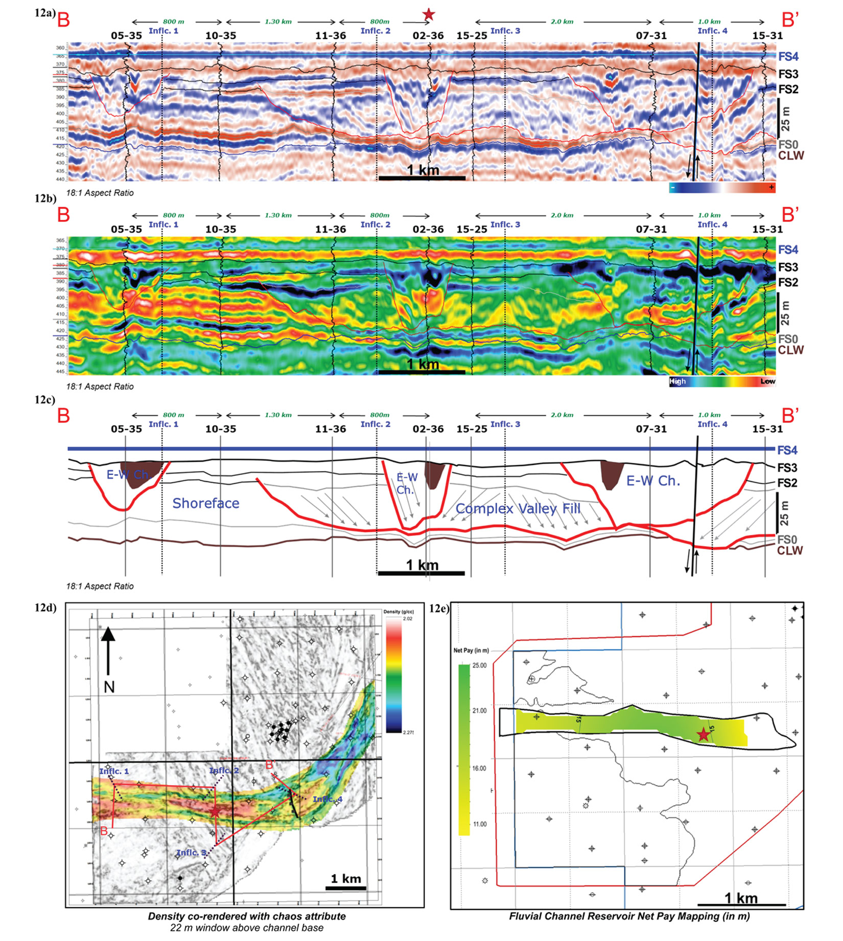 fluvial reservoirs Integrated studies in fluvial reservoirs characterisation of a geologically heterogeneous system such as fluvial reservoir system requires a multi-disciplinary integration where so this is not uncommon in practice the core plug permeability data from a fluvial meander-loop where the negative derivative slope is a reflection of the flow.