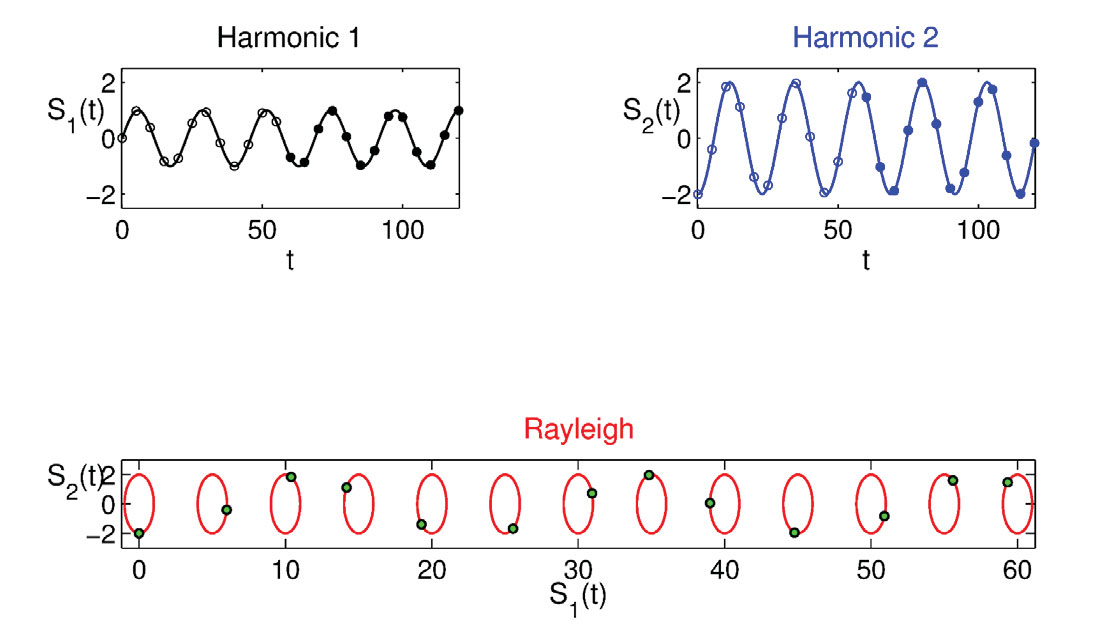 Feasibility in Setting up a Rayleigh Wave Explorer in Matlab