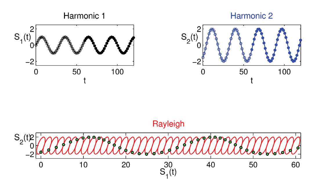 Feasibility in Setting up a Rayleigh Wave Explorer in Matlab | CSEG