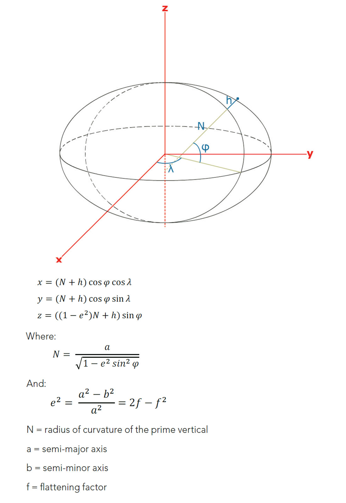 Datums, Projections and Coordinate Systems | Mar  2017