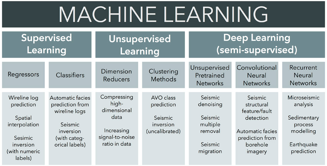 A Gentle Introduction to Machine Learning | CSEG RECORDER