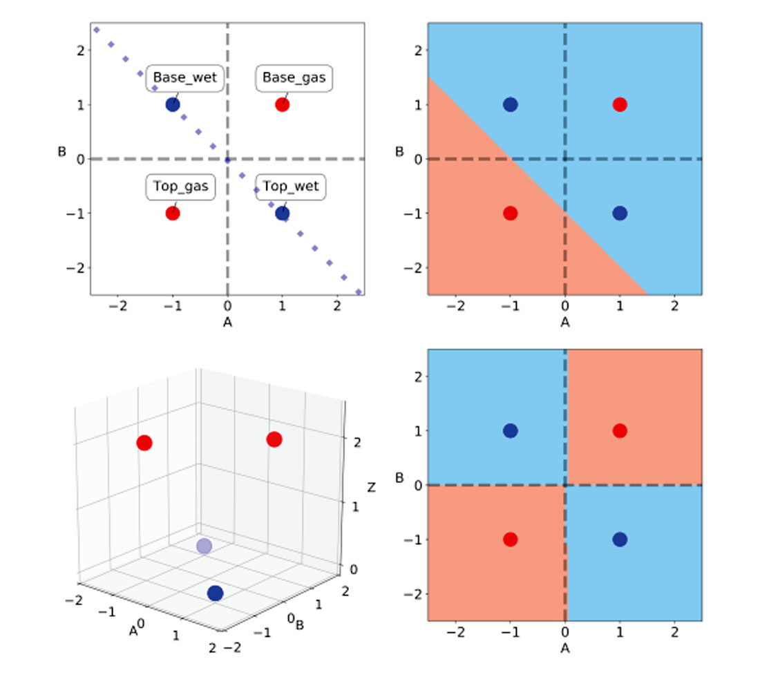 Machine Learning in Geoscience V: Introduction to
