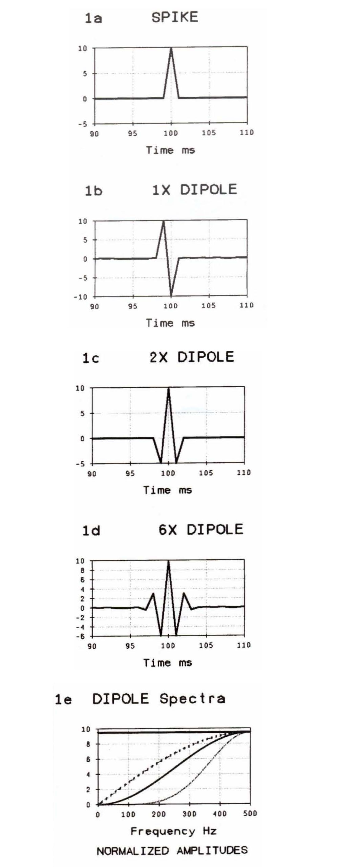 Cascaded Dipole Filters Extending The Limits Of Seismic Resolution Multiple Feedback Bandpass Filter Fig 01