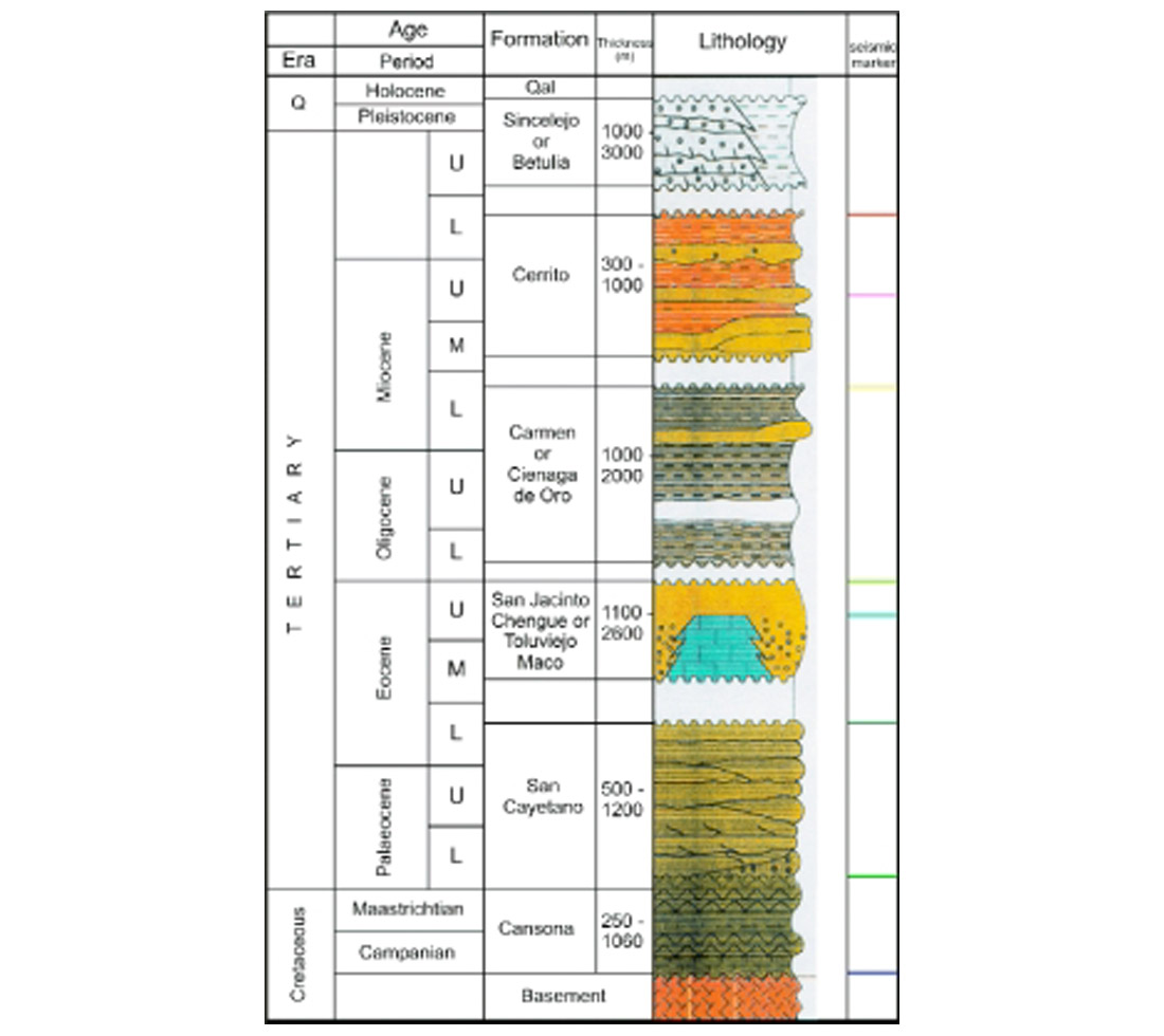 Tectonic Evolution Of The San Jacinto Fold Belt Nw Colombia Cseg 5 Block Diagram Stratigraphic Column Representative