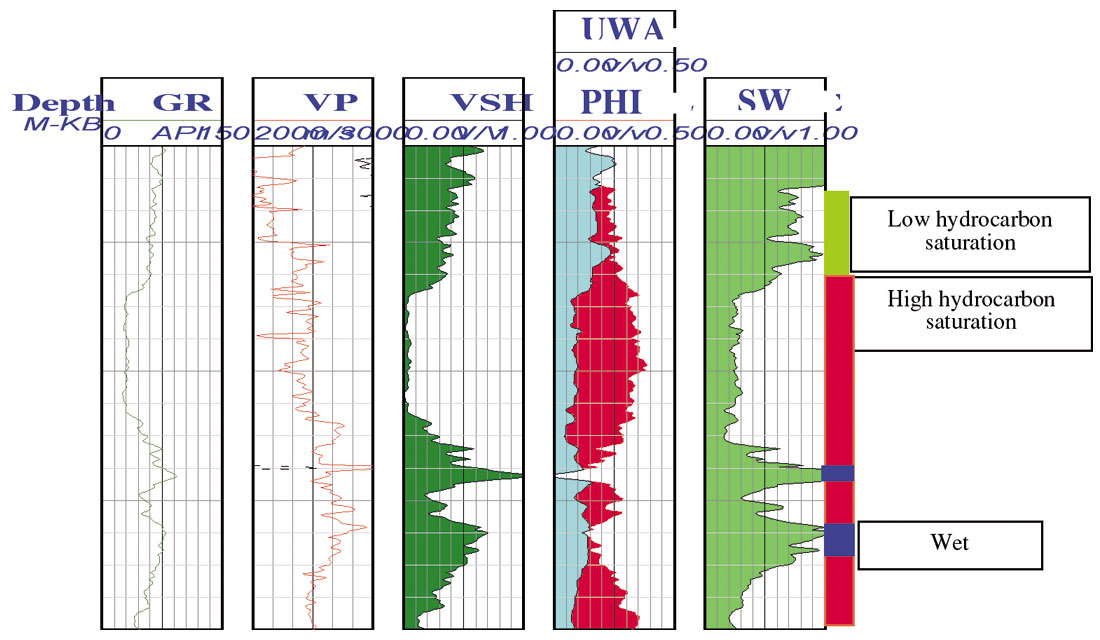 AVO Modeling in Seismic Processing and Interpretation Part 1