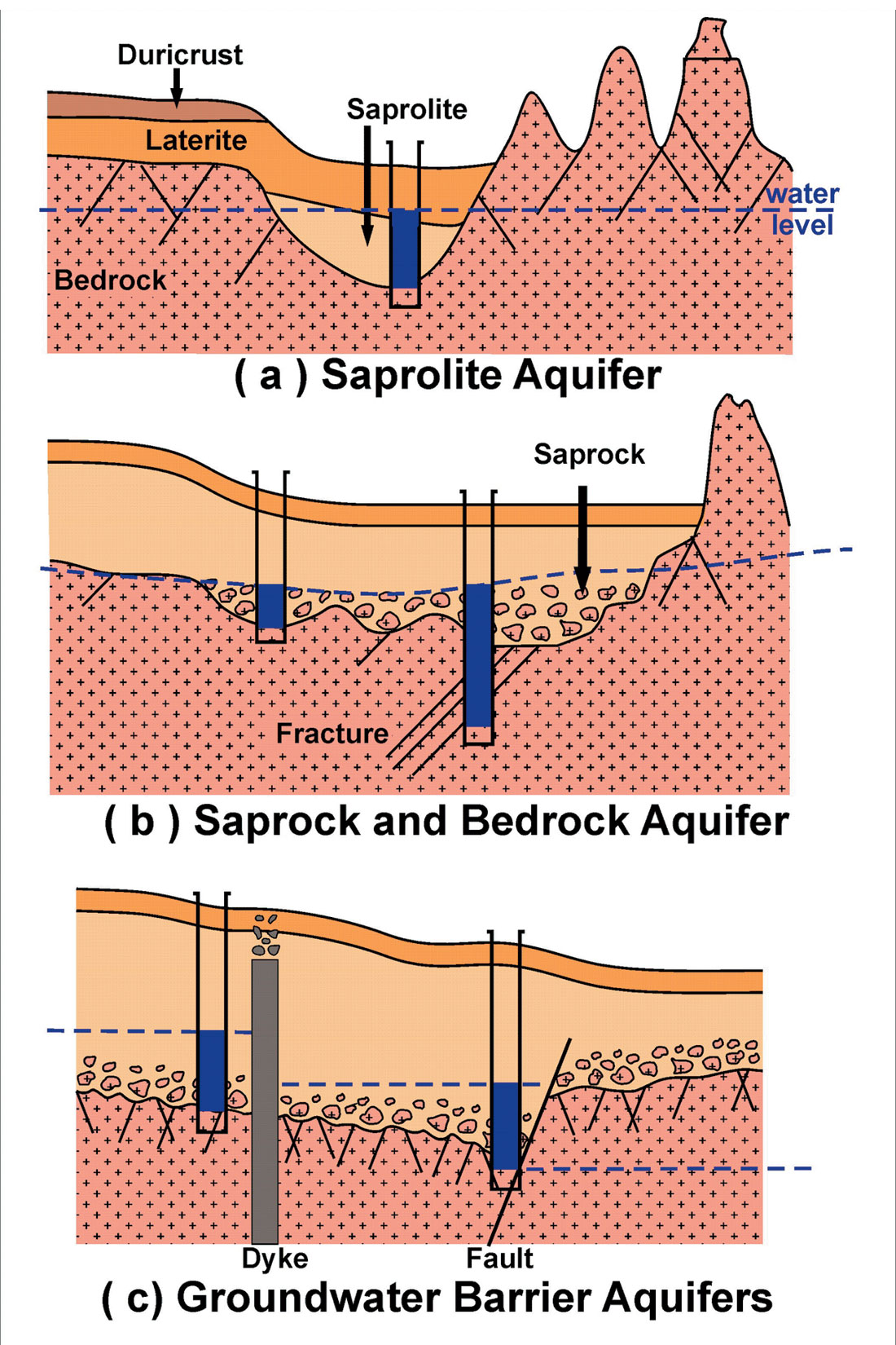 Open Pit Mining Diagram additionally Information System Diagram likewise Simple Internal Organ Diagram besides Types Of Single Phase Induction Motors in addition Api Flow Diagram. on types of schematic diagrams