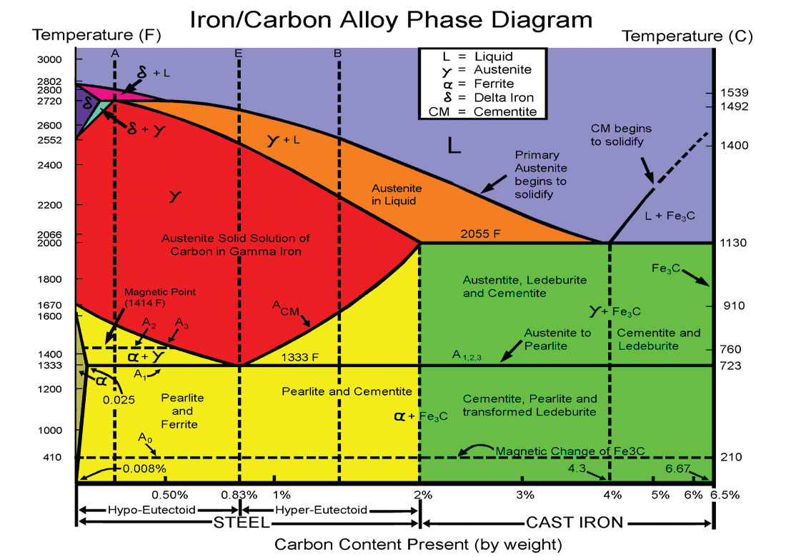 Top Left Of Iron Carbon Phase Diagram Modern Design Of Wiring